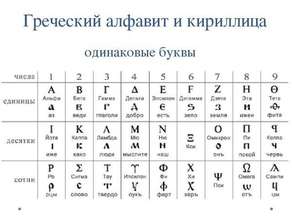 кириллица и греческий алфавит