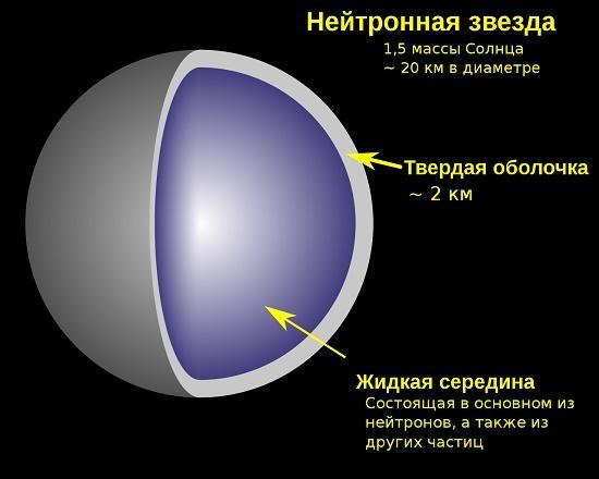 радиус нейтронных звёзд