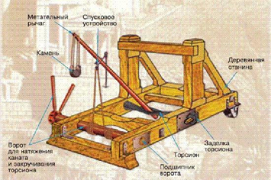 архимед изобрел катапульту