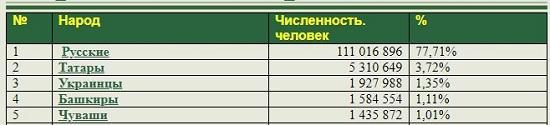 большие народы россии