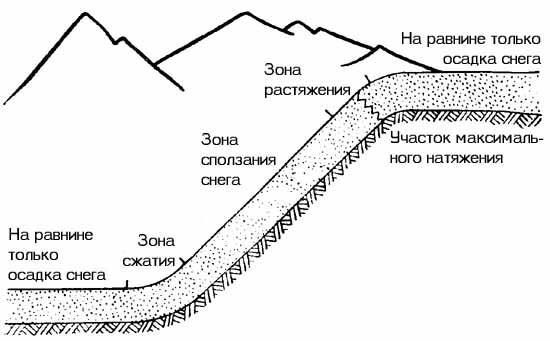 причины возникновения лавины